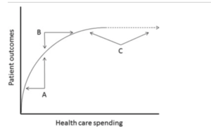 provide an example of a demand curve in health care 1 provide an example of a demand curve in health care how could this example affect the economics of health care using the.